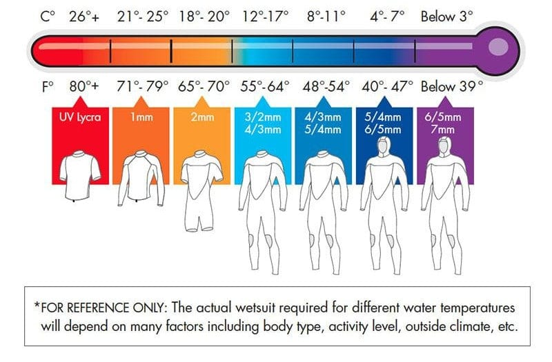 wetsuit temperature to thickness guide